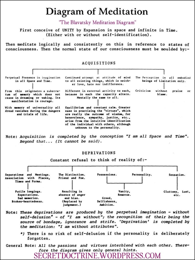 blavatskymeditationdiagram