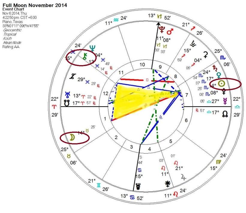 Full Moon November 2014 (Huber)