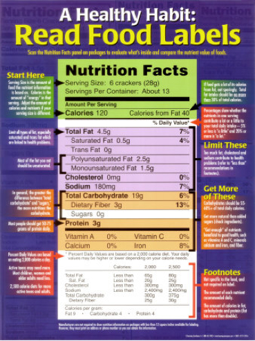 read-food-labels-posters