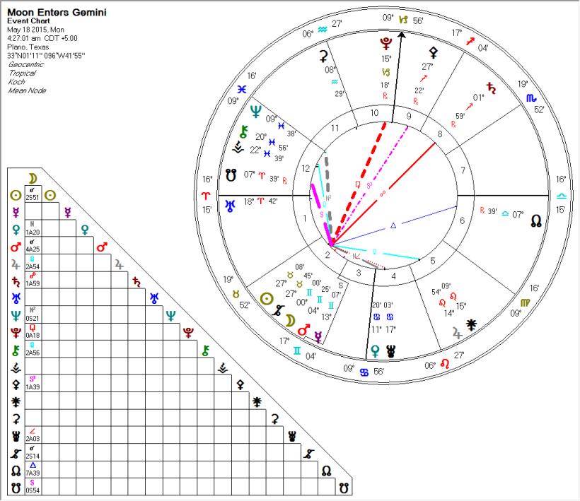 Moon Enters Gemini 2015-05-18