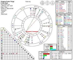 2015-09-19 Hygeia Enters Virgo