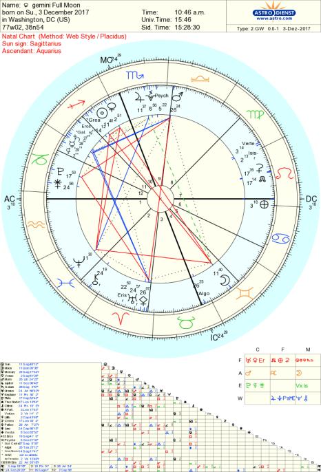 Gemini Full Moon Astrology Tara Greene