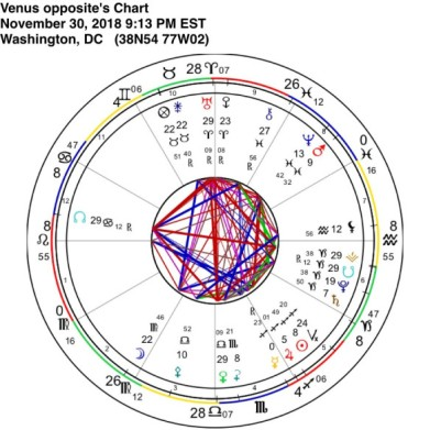 Venus opposite Uranus, Tara Greene, astrology